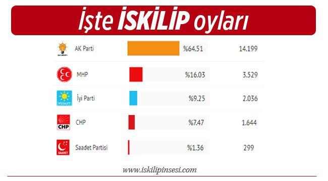 İskilip'te partilerin oy oranları